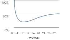 Grafiek treksterkte autogreffe